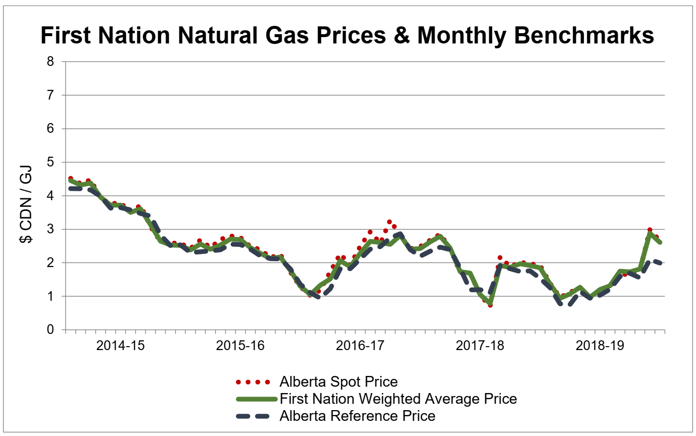 First Nation Natural Gas Prices & Monthly Benchmarks