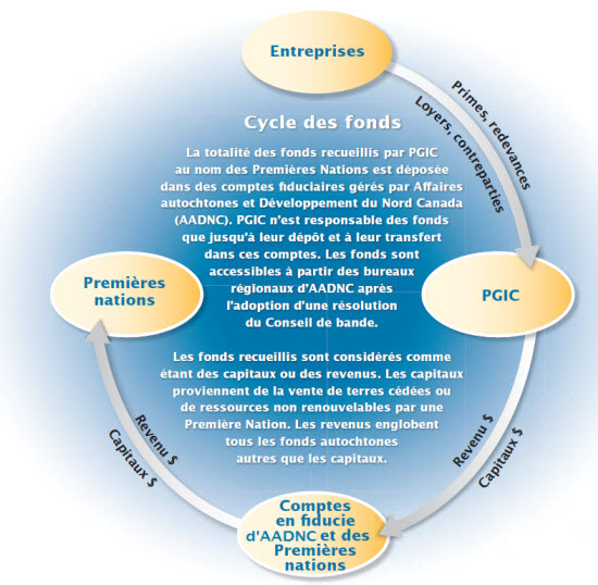 Cycle des fonds